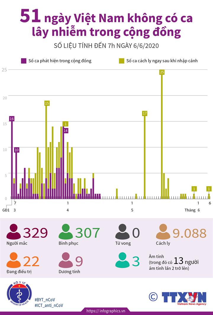 51 ngày Việt Nam không có ca lây nhiễm trong cộng đồng (đến 7h ngày 6/6/2020)