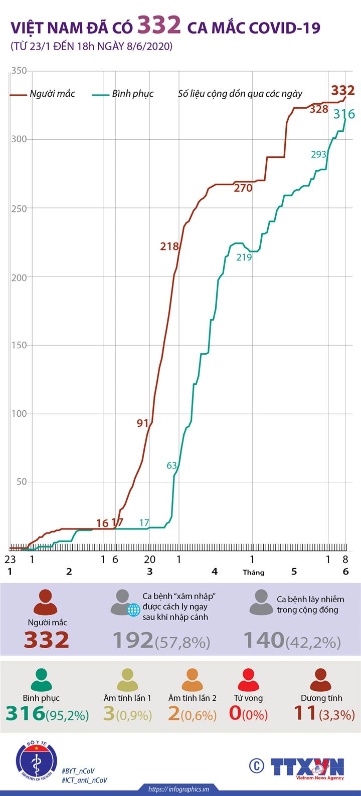Việt Nam đã có 332 ca mắc COVID-19 (từ 23/1 đến 18h ngày 8/6/2020)