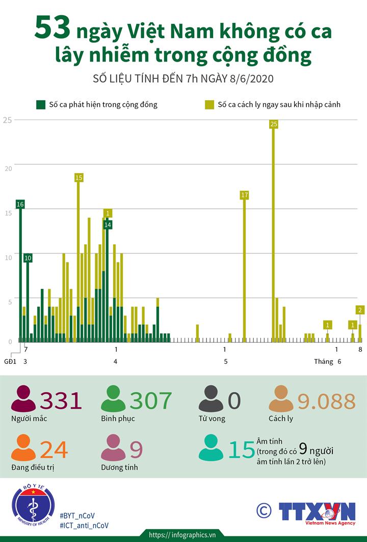 53 ngày Việt Nam không có ca lây nhiễm trong cộng đồng (đến 7h ngày 8/6/2020)