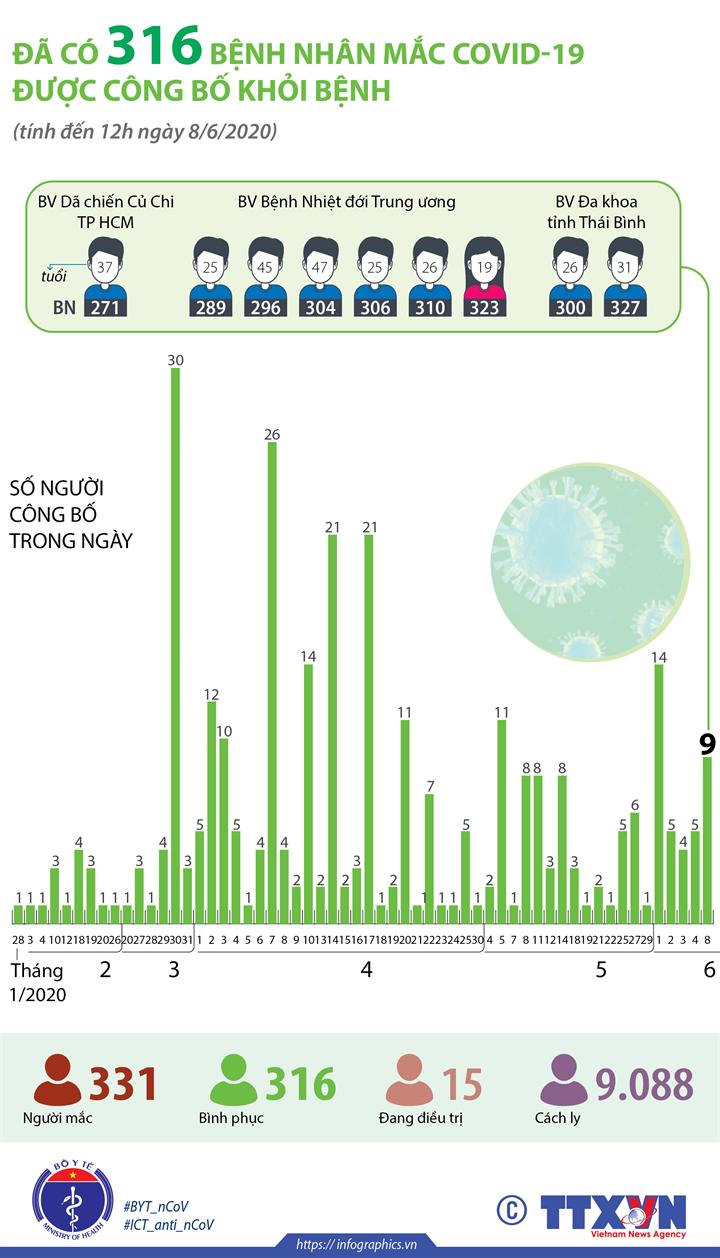 Đã có 316 bệnh nhân mắc COVID-19 được công bố khỏi bệnh (tính đến 12h ngày 8/6/2020)