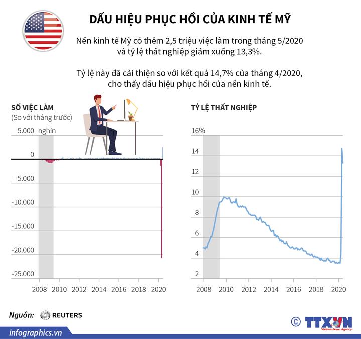 Dấu hiệu phục hồi của kinh tế Mỹ