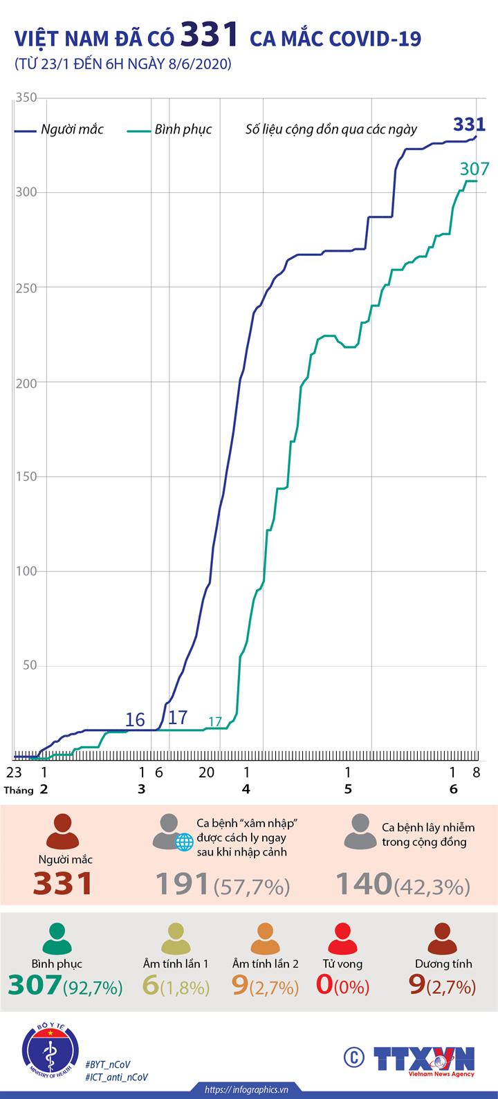 Việt Nam đã có 331 ca mắc COVID-19 (từ 23/1 đến 6h ngày 8/6/2020)