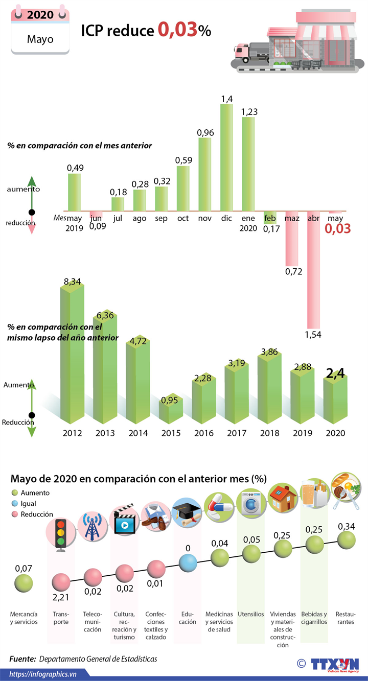 IPC de Vietnam disminuye en mayo