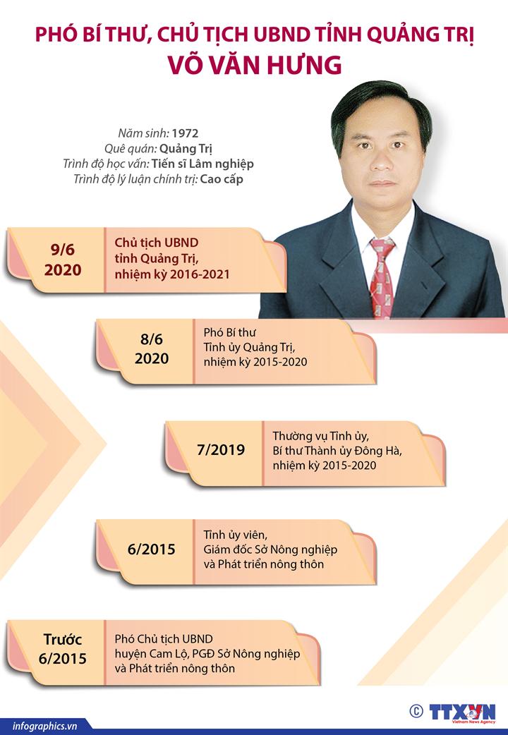 Phó Bí thư, Chủ tịch UBND tỉnh Quảng Trị Võ Văn Hưng