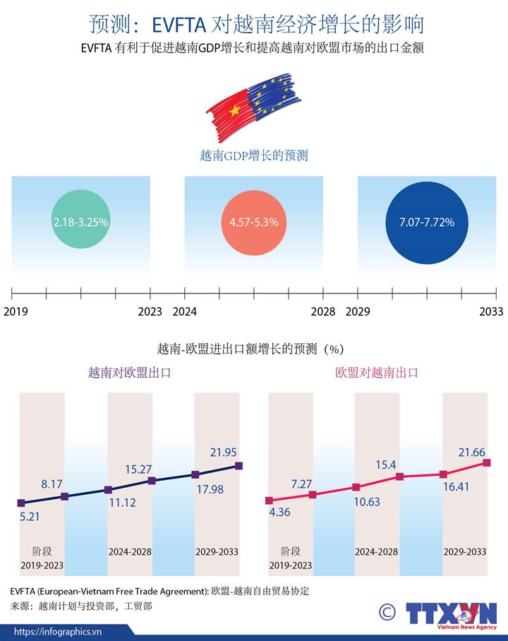 EVFTA 对越南经济增长的影响