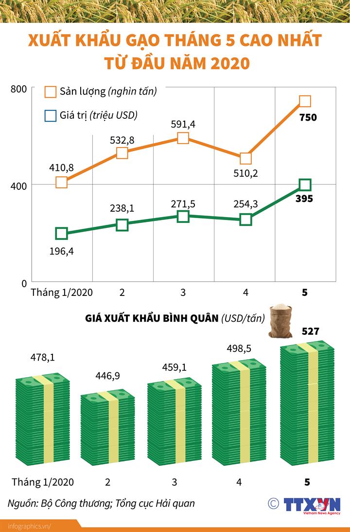 Xuất khẩu gạo tháng 5 cao nhất từ đầu năm 2020