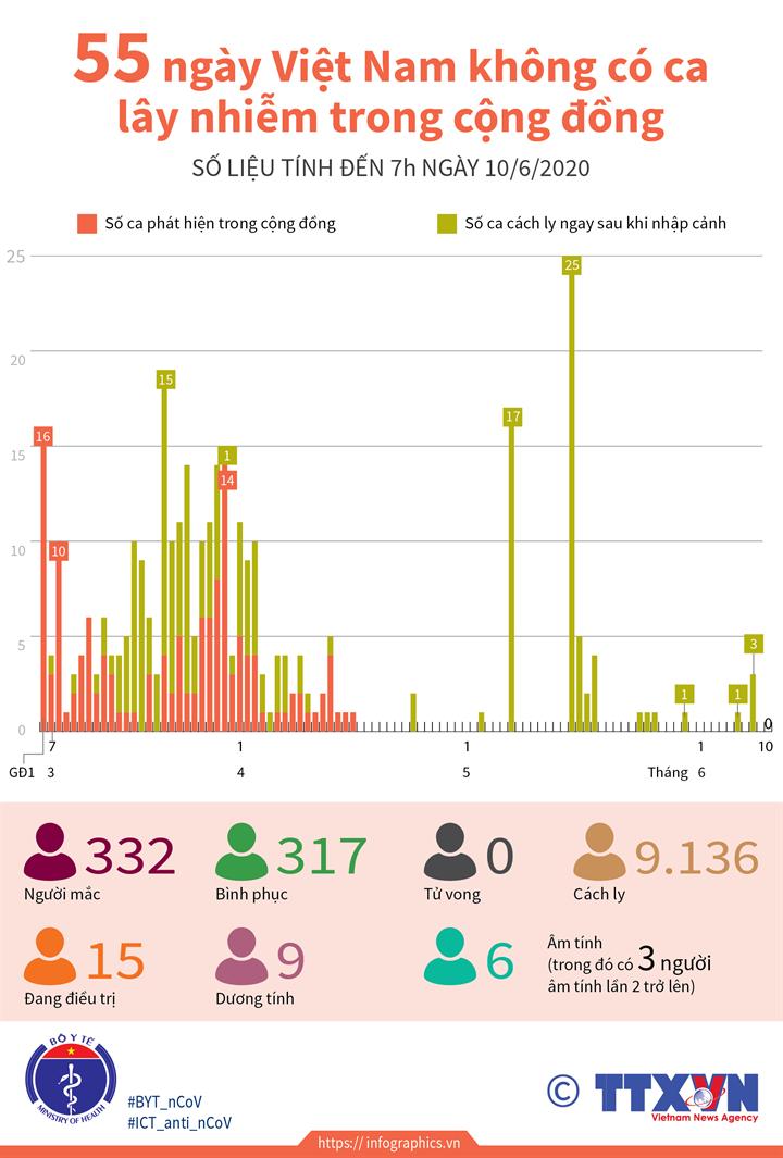 55 ngày Việt Nam không có ca lây nhiễm trong cộng đồng (đến 7h ngày 10/6/2020)