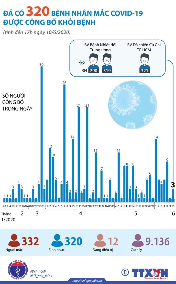 Đã có 320 bệnh nhân mắc COVID-19 được công bố khỏi bệnh (tính đến 17h ngày 10/6/2020)