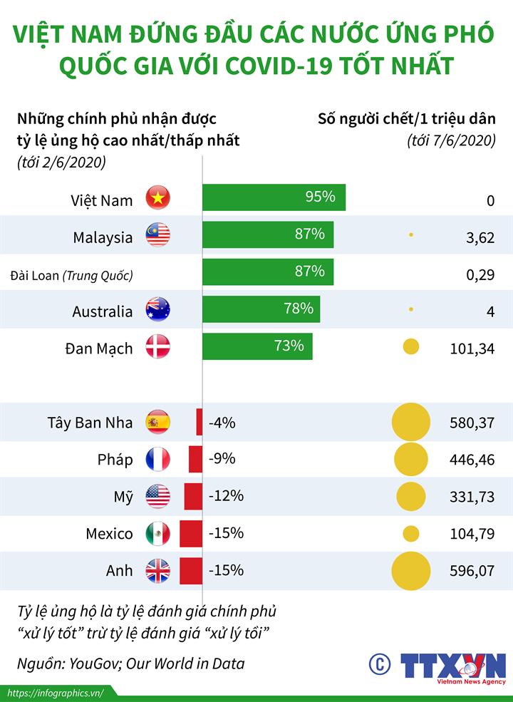 Việt Nam đứng đầu các nước ứng phó quốc gia với COVID-19 tốt nhất