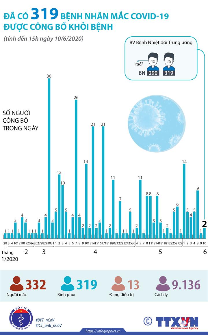 Đã có 319 bệnh nhân mắc COVID-19 được công bố khỏi bệnh (đến 15h ngày 10/6/2020)