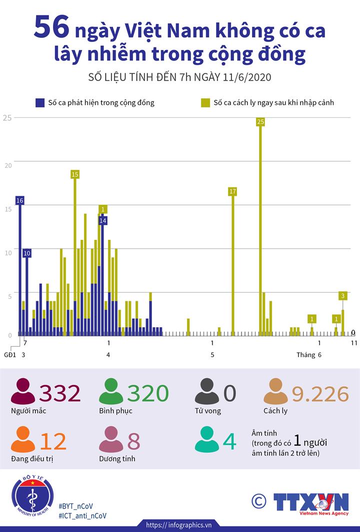 56 ngày Việt Nam không có ca lây nhiễm trong cộng đồng (số liệu tính đến 7h ngày 11/6/2020)