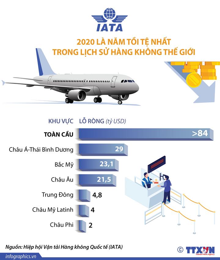 IATA: 2020 là năm tồi tệ nhất trong lịch sử hàng không thế giới