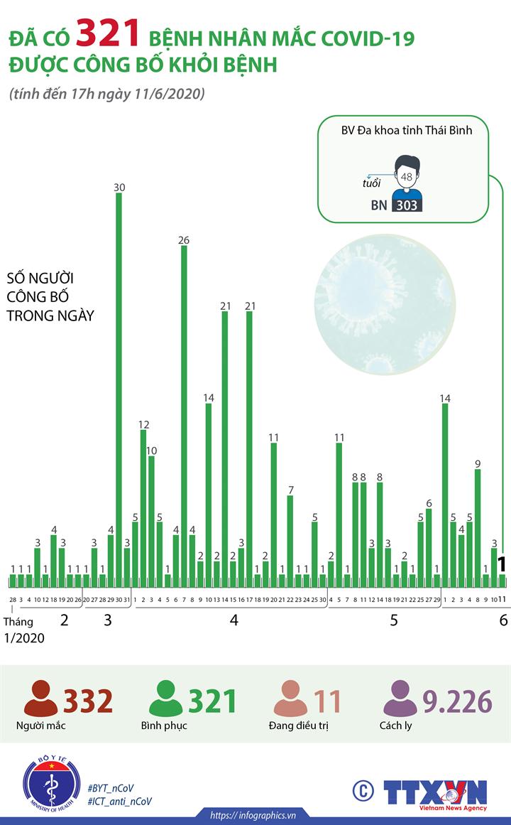 Đã có 321 bệnh nhân mắc COVID-19 được công bố khỏi bệnh (tính đến 17h ngày 11/6/2020)