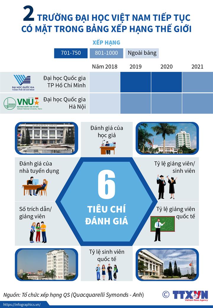 2 trường đại học Việt Nam tiếp tục có mặt trong bảng xếp hạng thế giới