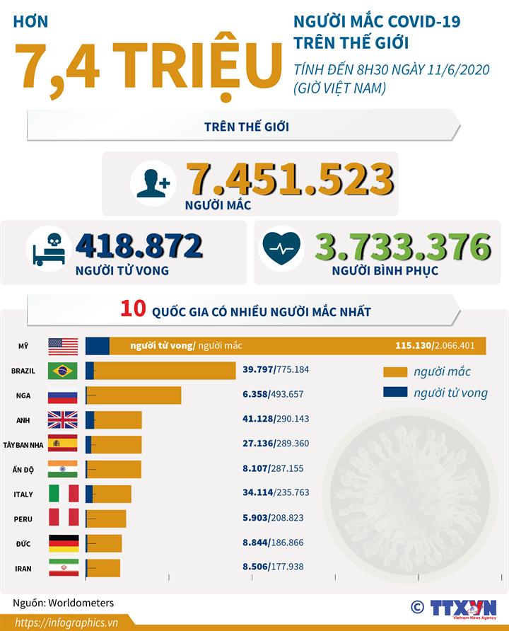 Dịch COVID-19: Hơn 7,4 triệu người mắc trên thế giới (đến 8h30 ngày 11/6/2020 giờ VN)