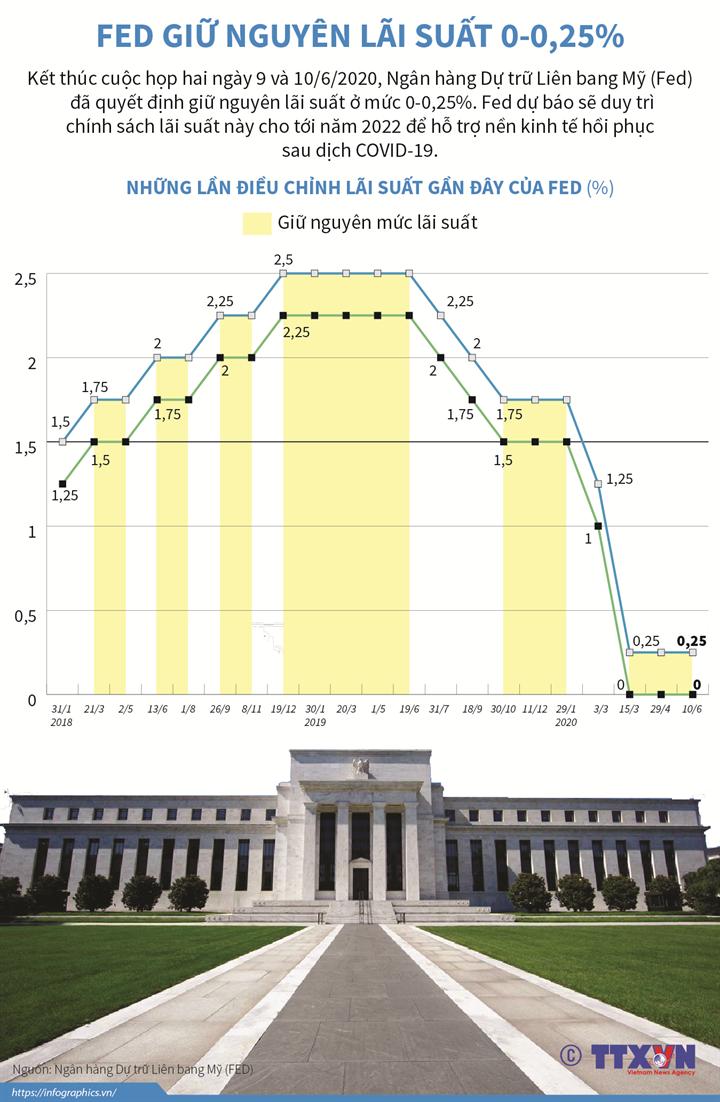 Fed giữ nguyên lãi suất 0-0,25%