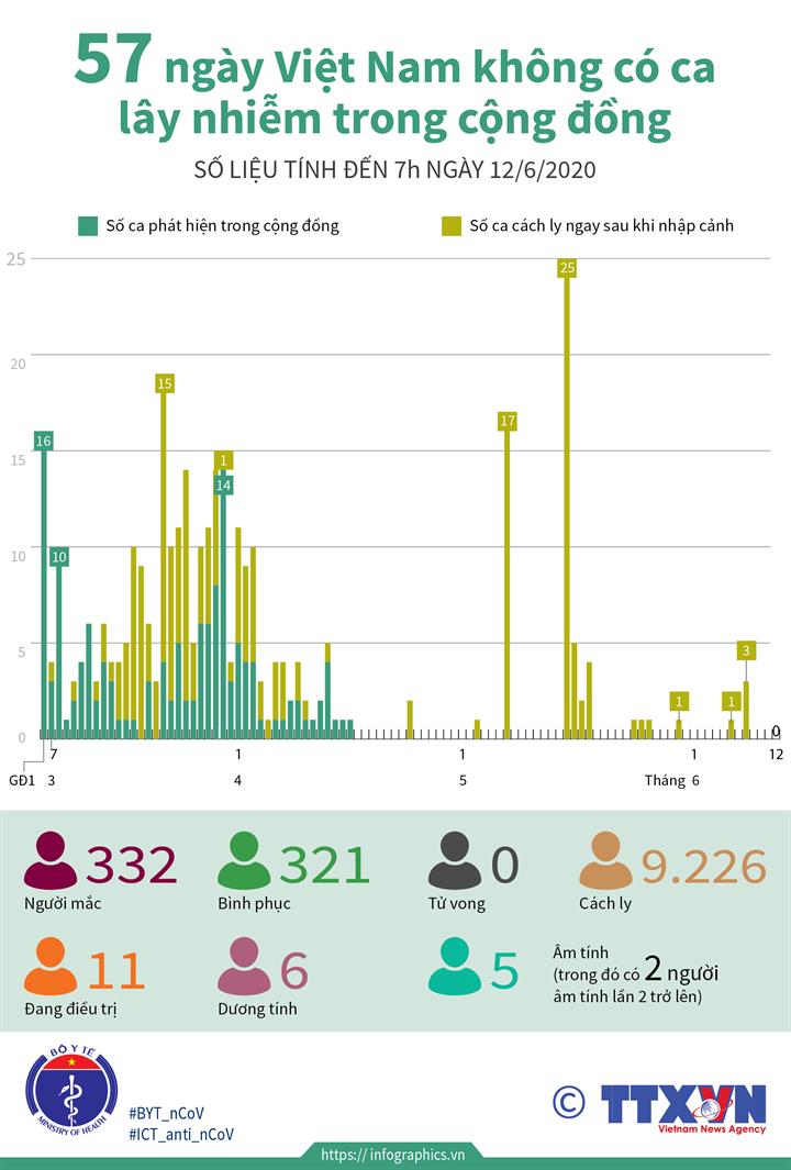 57 ngày Việt Nam không có ca lây nhiễm trong cộng đồng (số liệu tính đến 7h  ngày 12/6/2020)