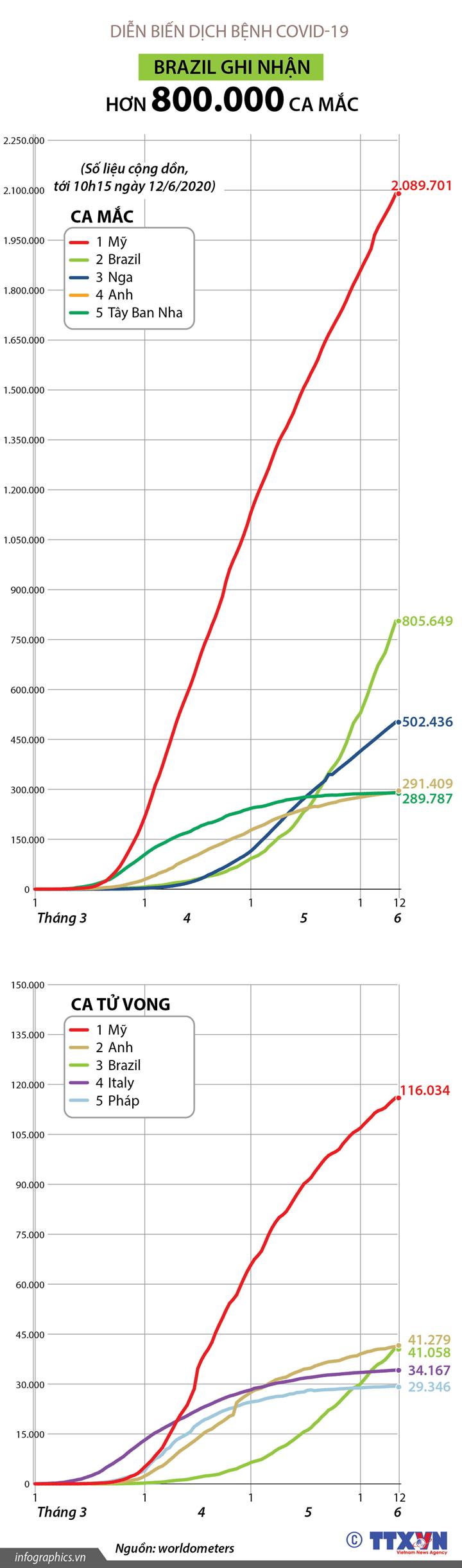 Brazil ghi nhận hơn 800.000 ca mắc COVID-19 (tới 10h15 ngày 12/6/2020)