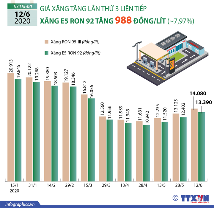 Giá xăng E5 RON 92 tăng 988 đồng/lít