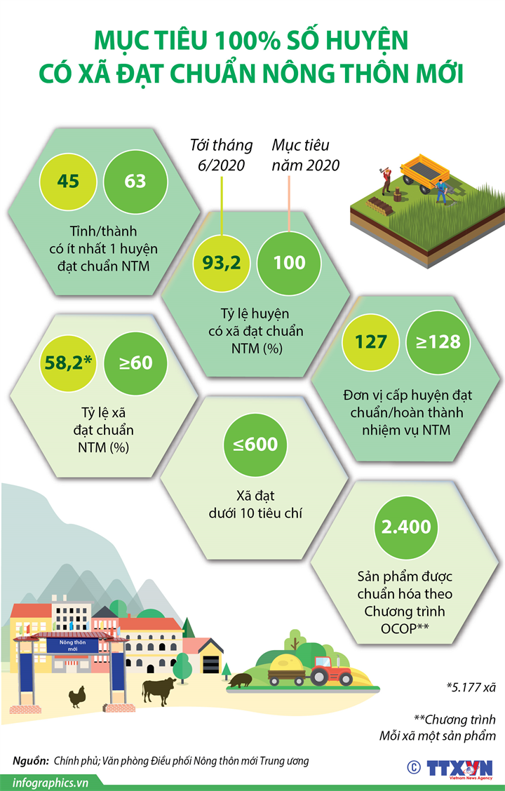 Mục tiêu 100% số huyện có xã đạt chuẩn nông thôn mới