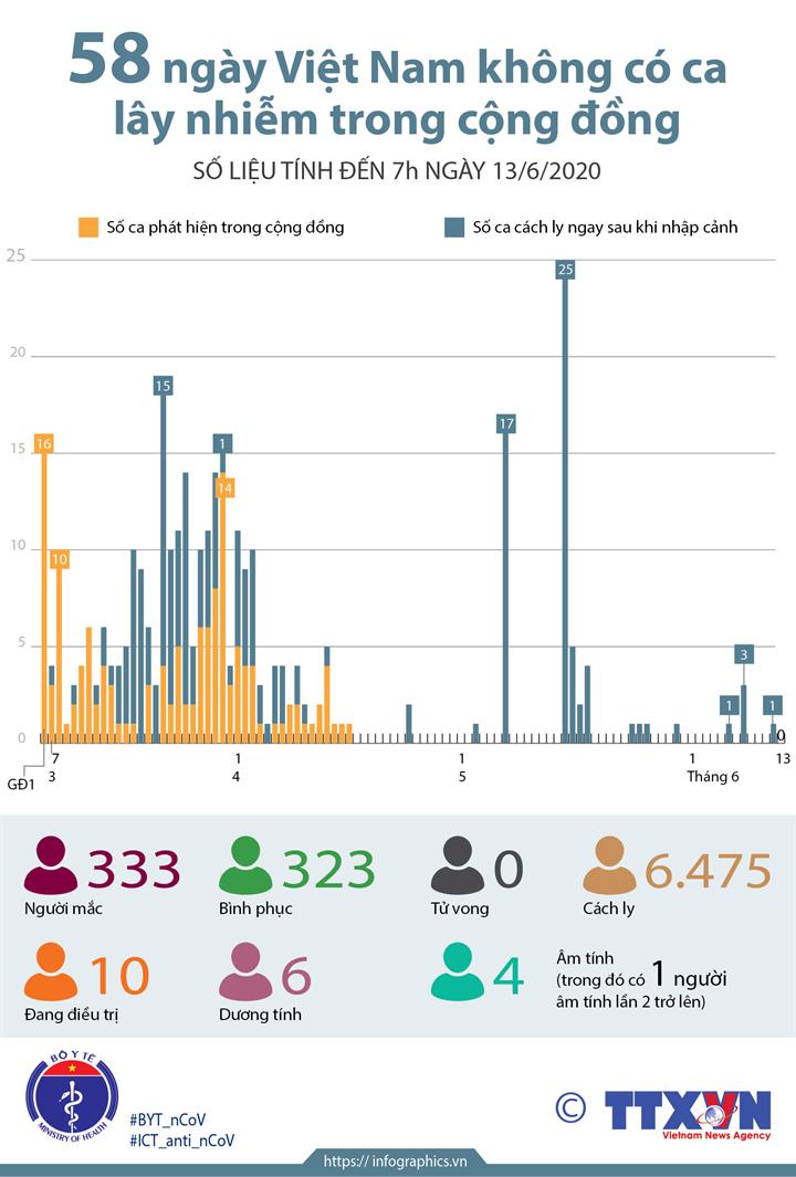 58 ngày Việt Nam không có ca lây nhiễm trong cộng đồng (số liệu tính đến 7h ngày 13/6/2020)