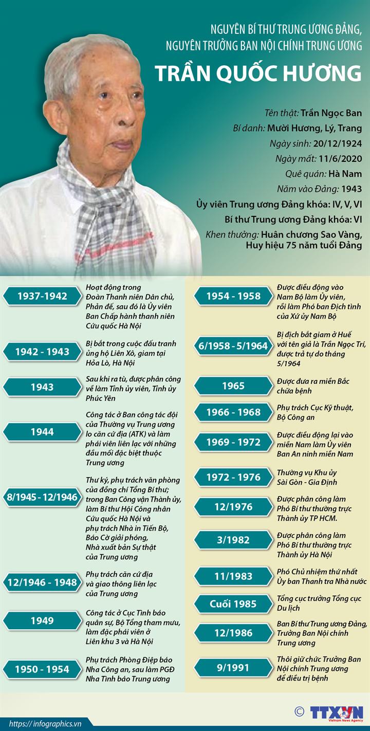 Nguyên Bí thư Trung ương Đảng, nguyên Trưởng ban Nội chính Trung ương Trần Quốc Hương