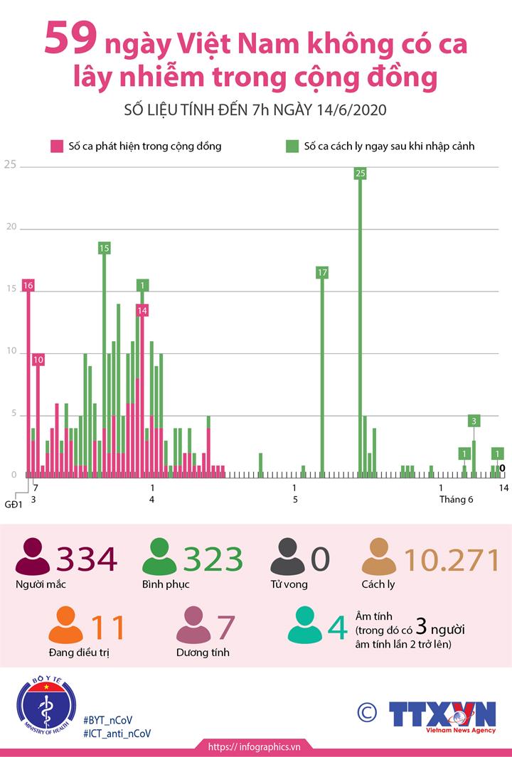 59 ngày Việt Nam không có ca lây nhiễm trong cộng đồng (đến 7h ngày 14/6/2020)