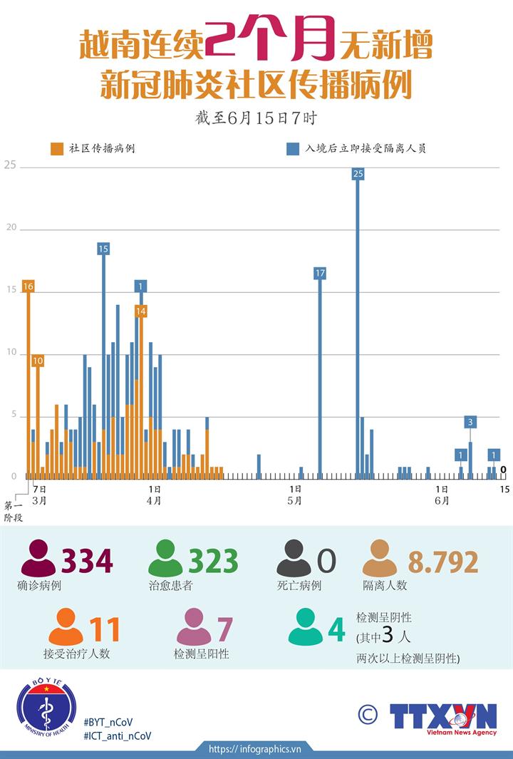越南连续2个月无新增新冠肺炎社区传播病例