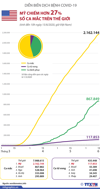 Mỹ chiếm hơn 27% số ca mắc COVID-19 trên thế giới (đến 10h ngày 15/6/2020)