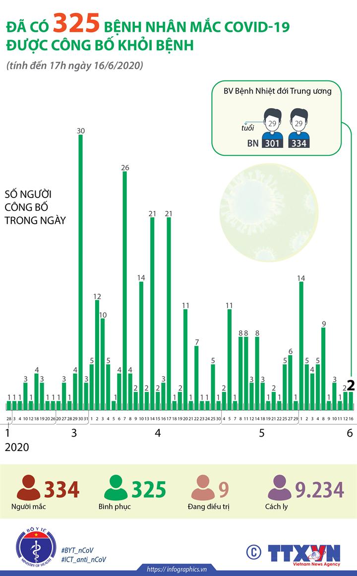 Đã có 325 bệnh nhân mắc COVID-19 được công bố khỏi bệnh (tính đến 17h ngày 16/6/2020)