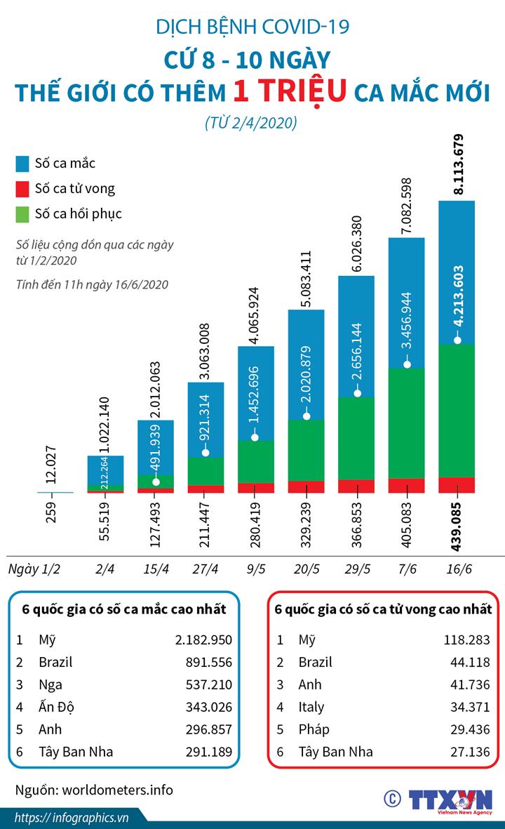 Cứ 8-10 ngày, thế giới có thêm 1 triệu ca mắc mới COVID-19 (từ 2/4/2020)