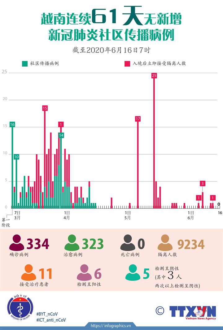 越南连续61天无新增新冠肺炎社区传播病例