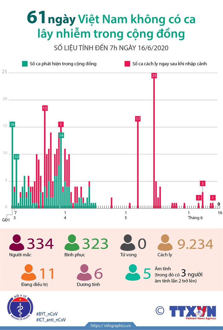61 ngày Việt Nam không có ca mắc COVID-19 ở cộng đồng (số liệu tính đến 7h ngày 16/6/2020)