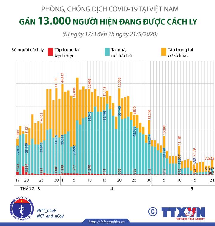 COVID-19: Tổng số người được cách ly là gần 13.000 người (từ ngày 17/3 đến 7h ngày 21/5/2020)