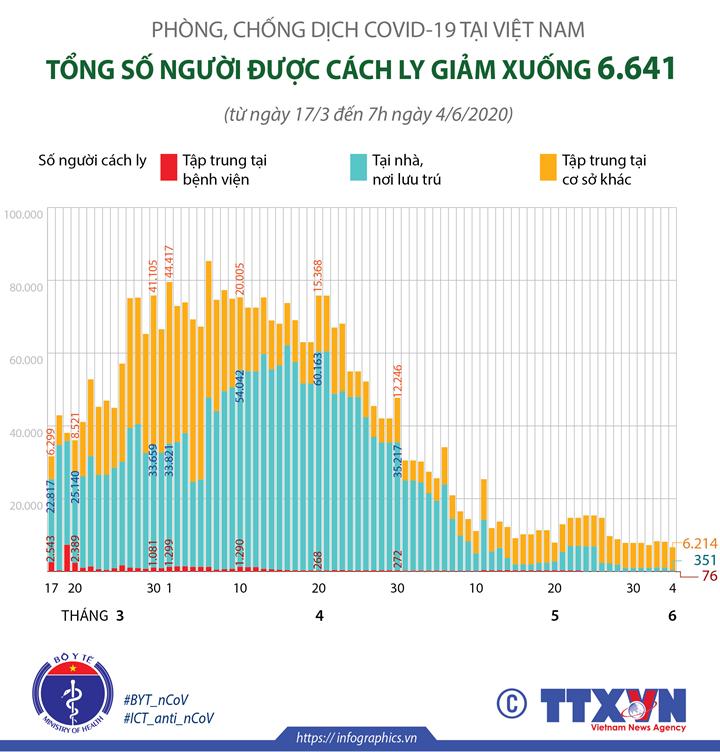 COVID-19: Số người cách ly tại Việt Nam giảm xuống 6.641 (tính đến 7h ngày 4/6/2020)