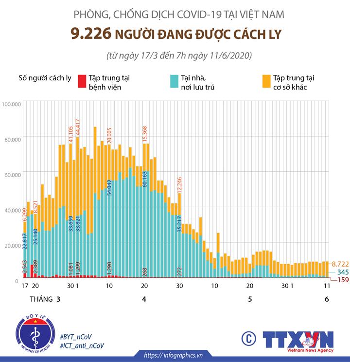 Phòng chống dịch COVID-19 tại Việt Nam: 9.226 người đang được cách ly (đến 7h ngày 11/6/2020)