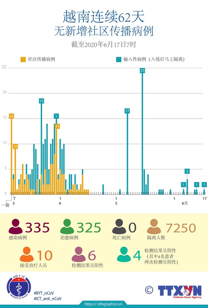 越南连续62天无新增社区传播病例
