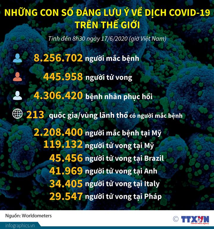 Những con số đáng lưu ý về dịch COVID-19 trên thế giới (đến 8h30 ngày 17/6/2020)