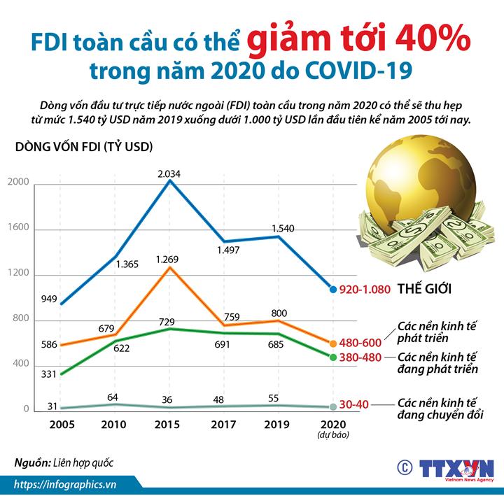 FDI toàn cầu có thể giảm tới 40% trong năm 2020 do COVID-19