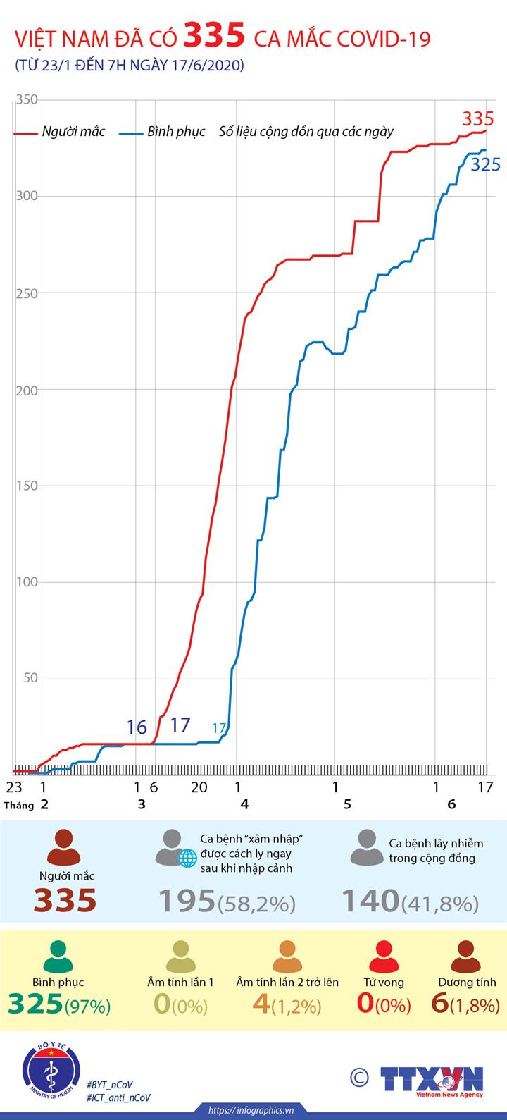 Việt Nam đã có 335 ca mắc COVID-19 (từ 23/1 đến 7h ngày 17/6/2020)