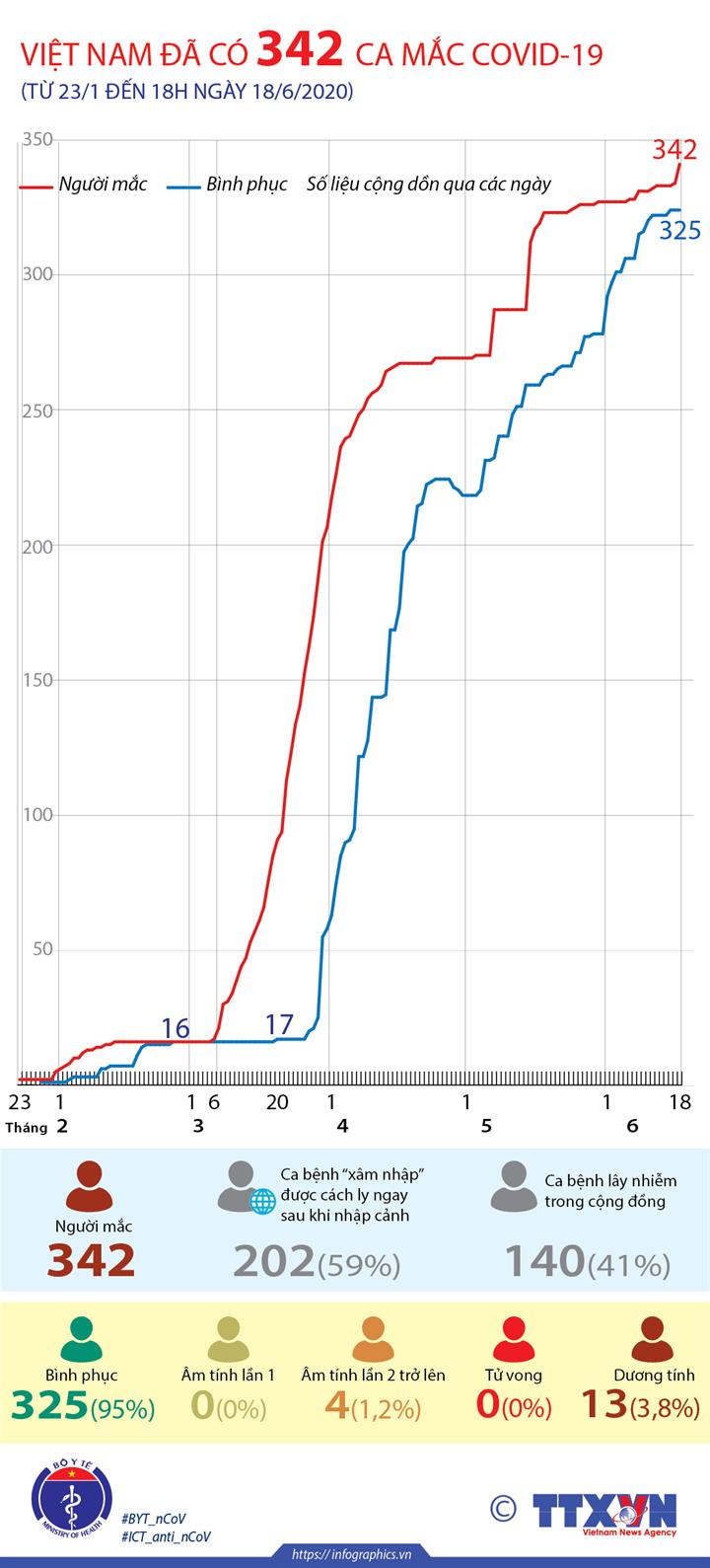 Việt Nam đã có 342 ca mắc COVID-19 (từ 23/1 đến 18h ngày 18/6/2020)