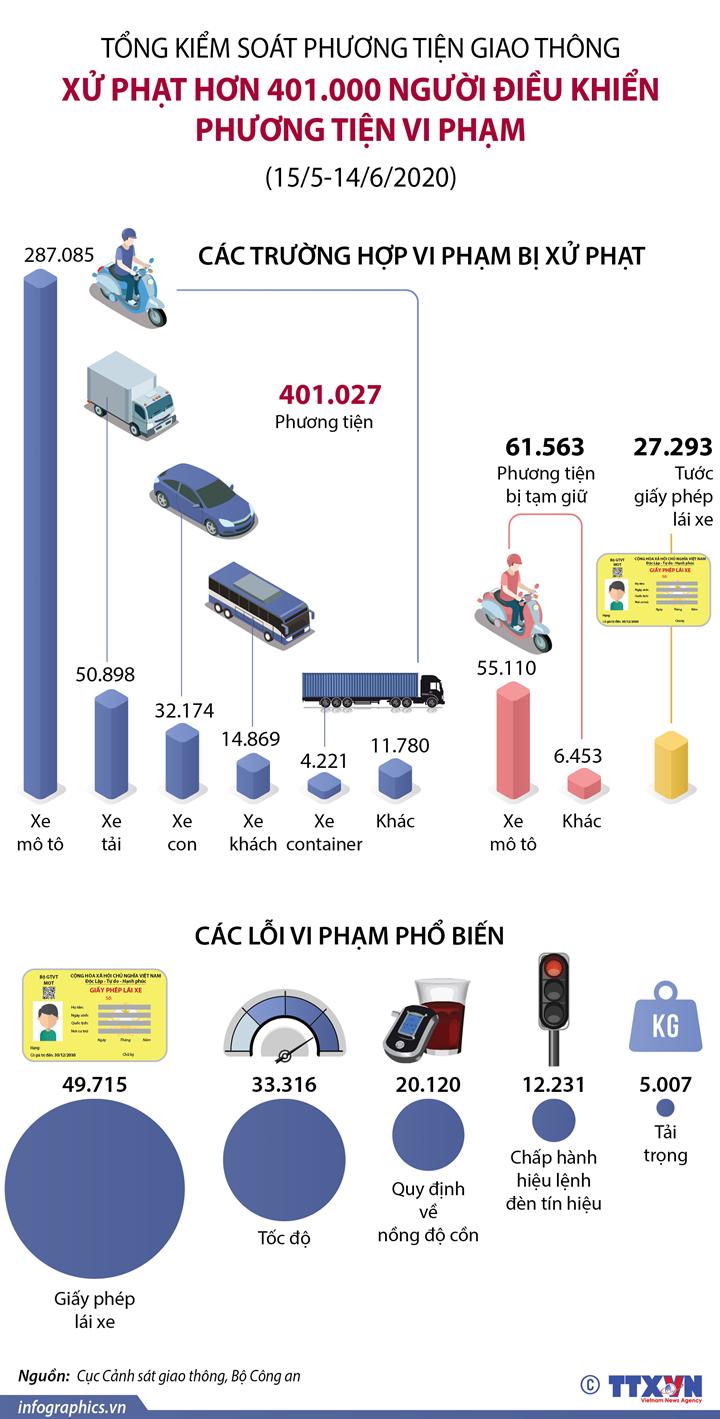 Tổng kiểm soát phương tiện giao thông: Xử phạt hơn 401.000 người điều khiển phương tiện vi phạm