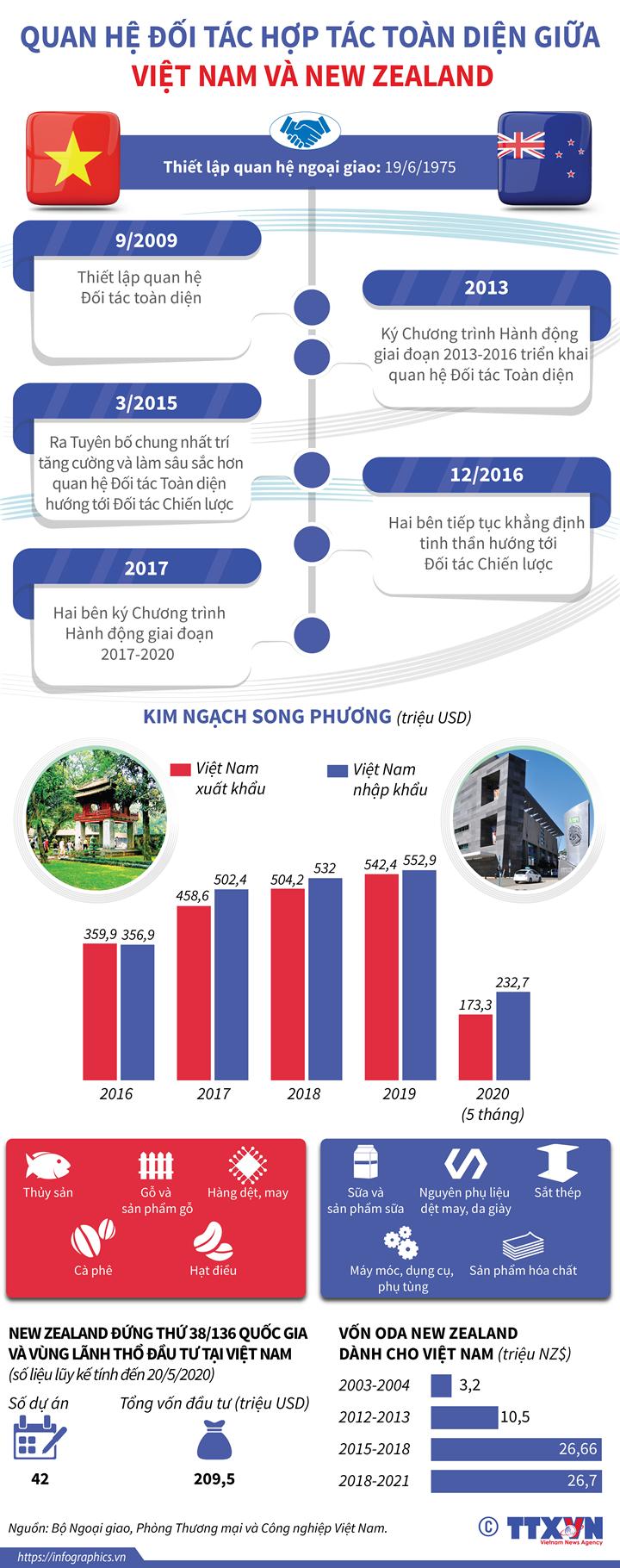 Quan hệ Đối tác toàn diện giữa Việt Nam và New Zealand
