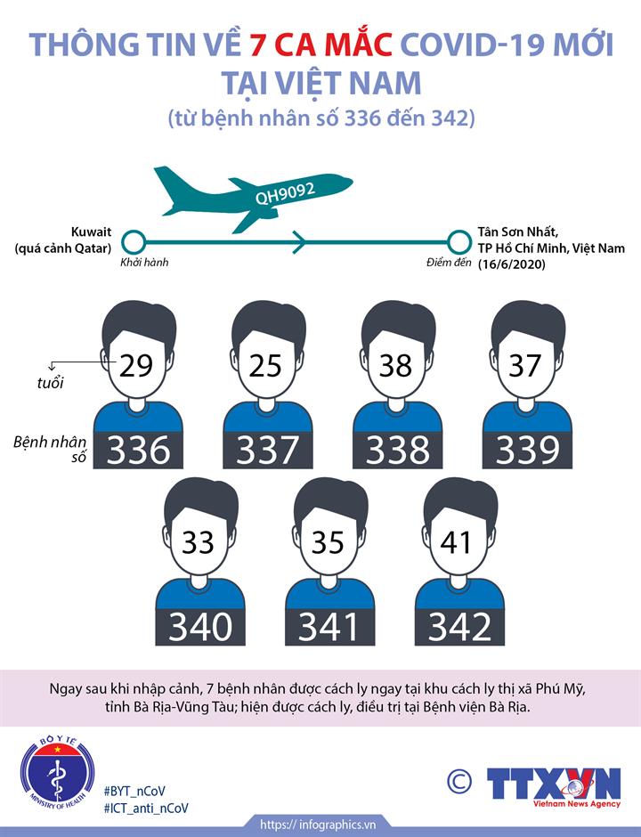 Thông tin về 7 ca mắc COVID-19 mới tại Việt Nam (Từ BN336 đến BN 342)
