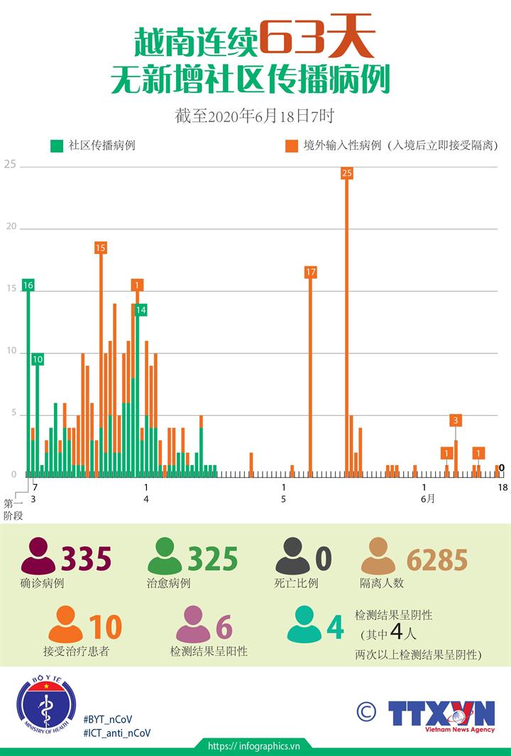 越南连续63天无新增社区传播病例