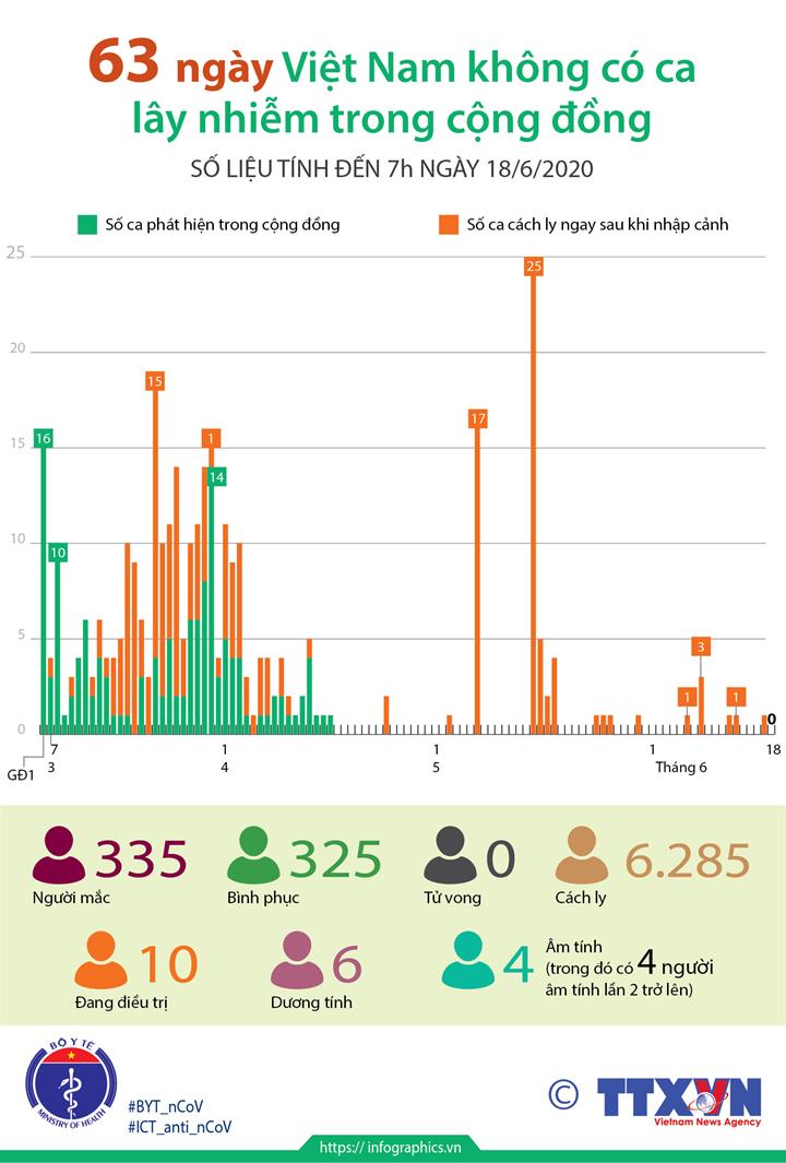 63 ngày Việt Nam không có ca mắc COVID-19 ở cộng đồng (số liệu tính đến 7h ngày 18/6/2020)
