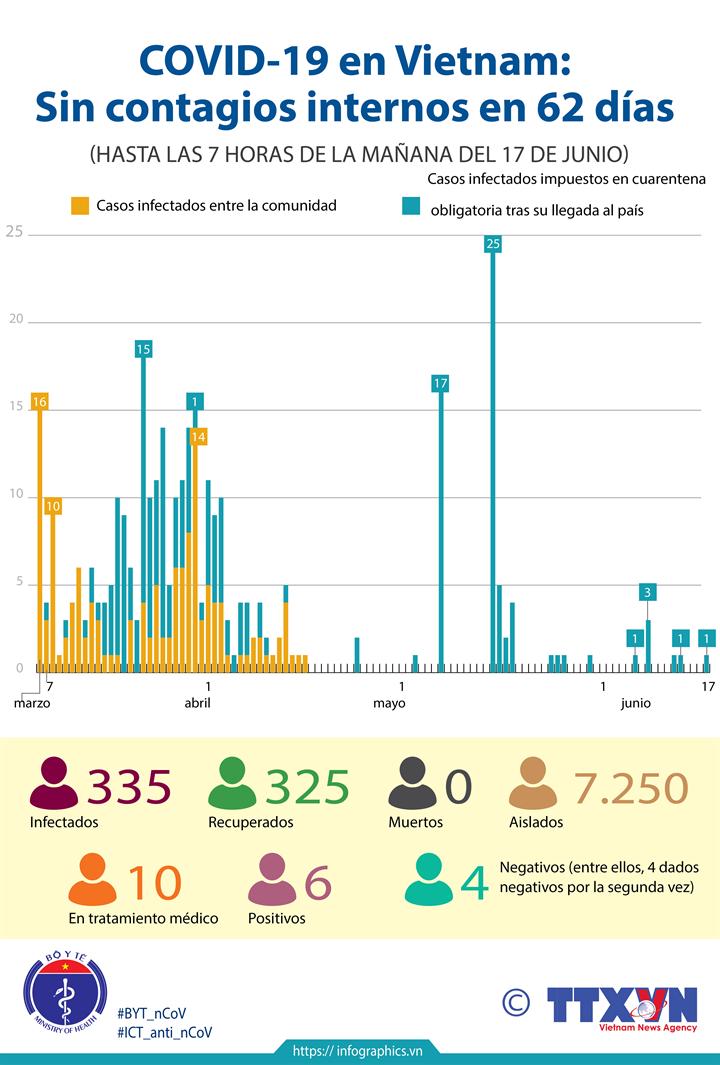 COVID-19 en Vietnam: Sin contagios internos en 62 días