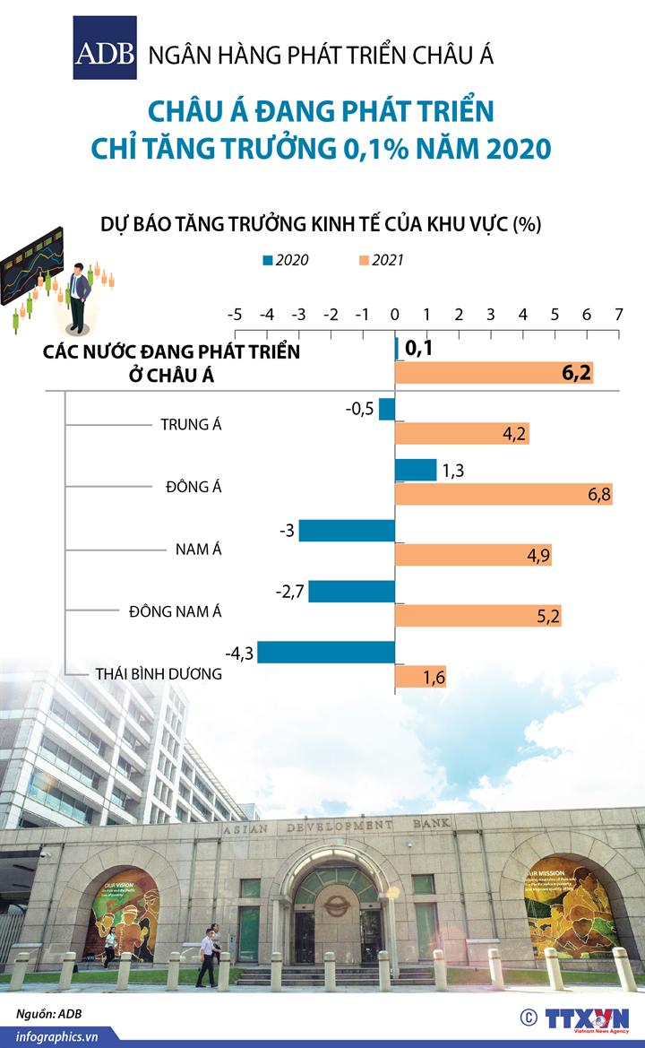ADB: Châu Á đang phát triển chỉ tăng trưởng 0,1% năm 2020