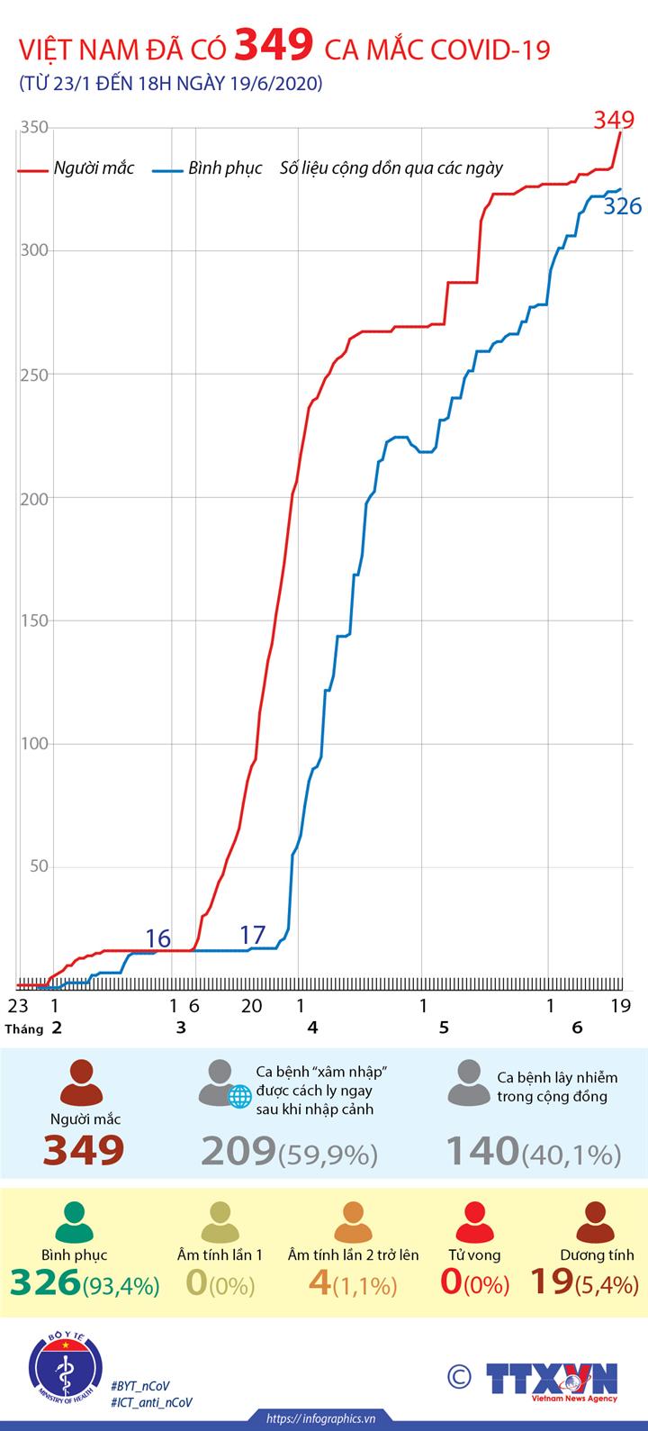 Việt Nam đã có 349 ca mắc COVID-19 (từ 23/1 đến 18h ngày 19/6/2020)