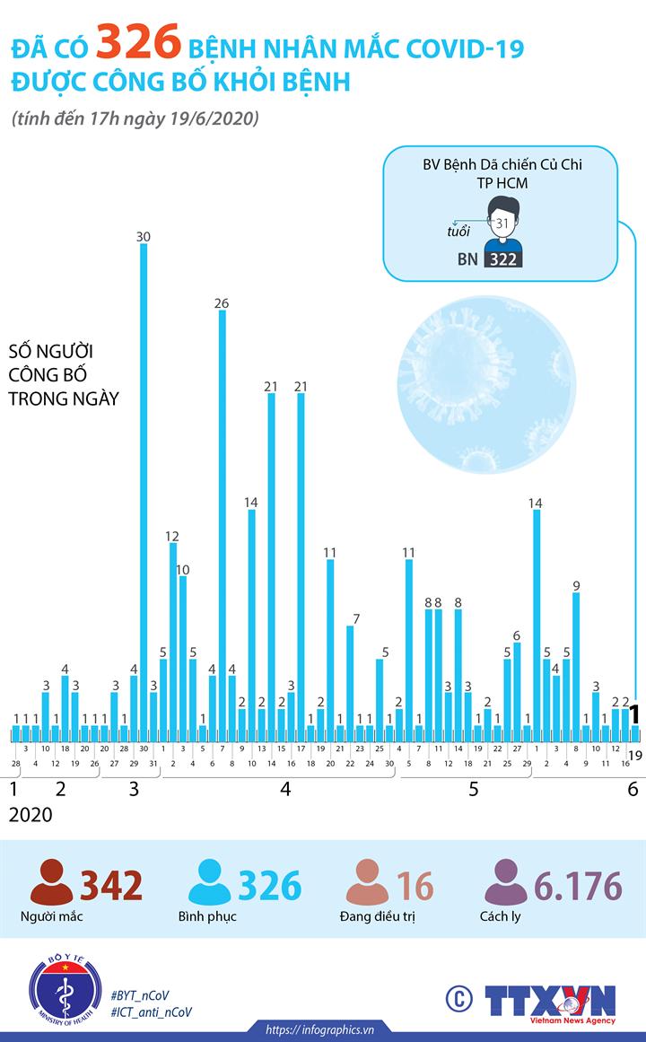 Đã có 326 bệnh nhân mắc COVID-19 được công bố khỏi bệnh (tính đến 17h ngày 19/6/2020)
